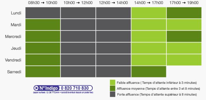 contact cetelem horaires
